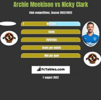 Archie Meekison vs Nicky Clark h2h player stats