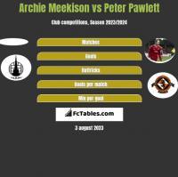 Archie Meekison vs Peter Pawlett h2h player stats