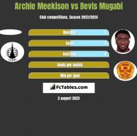Archie Meekison vs Bevis Mugabi h2h player stats