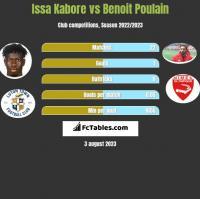 Issa Kabore vs Benoit Poulain h2h player stats