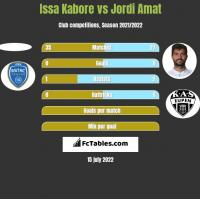 Issa Kabore vs Jordi Amat h2h player stats
