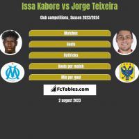 Issa Kabore vs Jorge Teixeira h2h player stats