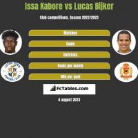 Issa Kabore vs Lucas Bijker h2h player stats