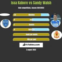 Issa Kabore vs Sandy Walsh h2h player stats