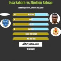 Issa Kabore vs Sheldon Bateau h2h player stats