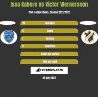 Issa Kabore vs Victor Wernersson h2h player stats