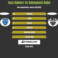 Issa Kabore vs Emmanuel Adjei h2h player stats