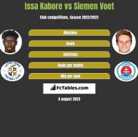 Issa Kabore vs Siemen Voet h2h player stats