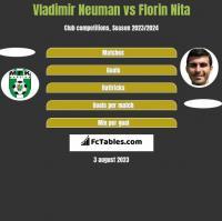 Vladimir Neuman vs Florin Nita h2h player stats