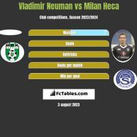 Vladimir Neuman vs Milan Heca h2h player stats