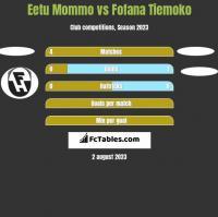 Eetu Mommo vs Fofana Tiemoko h2h player stats