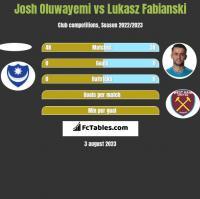Josh Oluwayemi vs Lukasz Fabianski h2h player stats