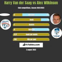 Harry Van der Saag vs Alex Wilkinson h2h player stats