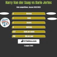 Harry Van der Saag vs Dario Jertec h2h player stats