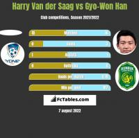 Harry Van der Saag vs Gyo-Won Han h2h player stats