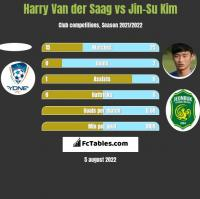Harry Van der Saag vs Jin-Su Kim h2h player stats