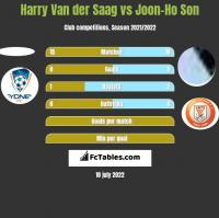 Harry Van der Saag vs Joon-Ho Son h2h player stats