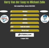 Harry Van der Saag vs Michael Zullo h2h player stats