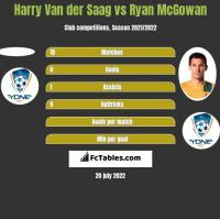 Harry Van der Saag vs Ryan McGowan h2h player stats