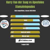 Harry Van der Saag vs Apostolos Stamatelopoulos h2h player stats