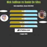 Nick Sullivan vs Daniel De Silva h2h player stats