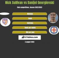 Nick Sullivan vs Danijel Georgievski h2h player stats
