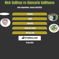 Nick Sullivan vs Giancarlo Gallifuoco h2h player stats