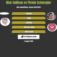Nick Sullivan vs Pirmin Schwegler h2h player stats