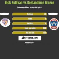 Nick Sullivan vs Kostandinos Grozos h2h player stats