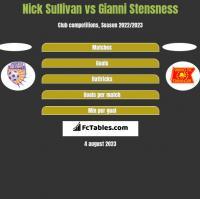 Nick Sullivan vs Gianni Stensness h2h player stats