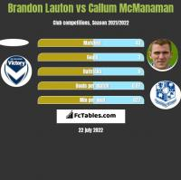 Brandon Lauton vs Callum McManaman h2h player stats