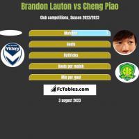 Brandon Lauton vs Cheng Piao h2h player stats