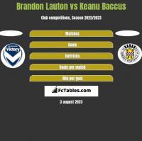 Brandon Lauton vs Keanu Baccus h2h player stats