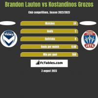 Brandon Lauton vs Kostandinos Grozos h2h player stats