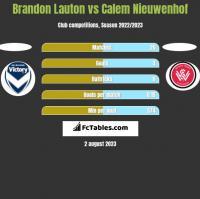 Brandon Lauton vs Calem Nieuwenhof h2h player stats