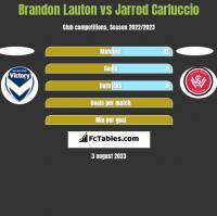 Brandon Lauton vs Jarrod Carluccio h2h player stats