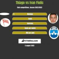 Thiago vs Ivan Fiolic h2h player stats