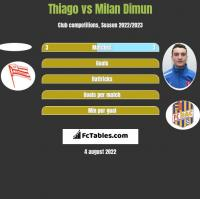 Thiago vs Milan Dimun h2h player stats