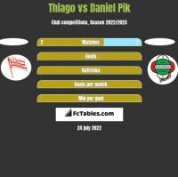 Thiago vs Daniel Pik h2h player stats