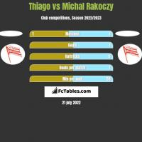 Thiago vs Michal Rakoczy h2h player stats
