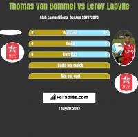 Thomas van Bommel vs Leroy Labylle h2h player stats