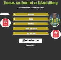 Thomas van Bommel vs Roland Alberg h2h player stats