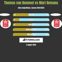 Thomas van Bommel vs Mart Remans h2h player stats