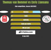 Thomas van Bommel vs Enric Llansana h2h player stats