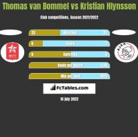 Thomas van Bommel vs Kristian Hlynsson h2h player stats