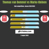 Thomas van Bommel vs Marko Kleinen h2h player stats