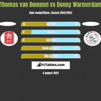 Thomas van Bommel vs Donny Warmerdam h2h player stats