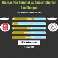 Thomas van Bommel vs Amourricho van Axel Dongen h2h player stats