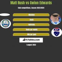 Matt Rush vs Gwion Edwards h2h player stats