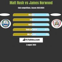 Matt Rush vs James Norwood h2h player stats